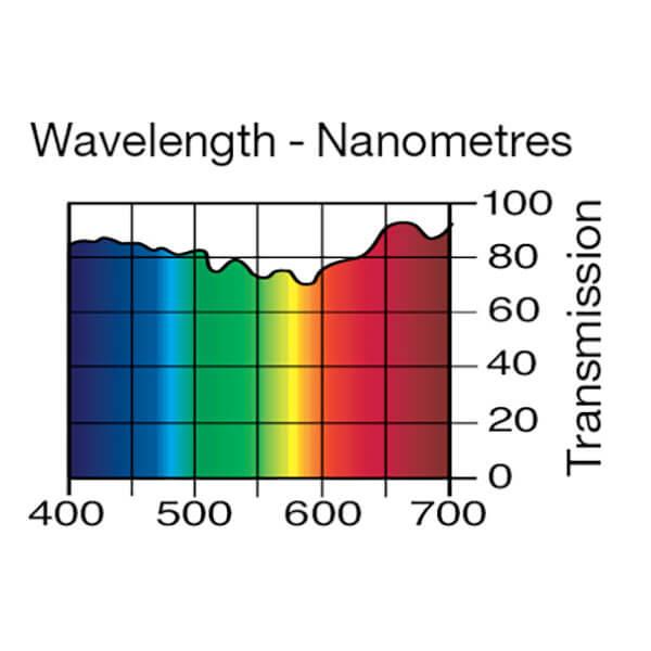 Lee Filters Wavelength 003