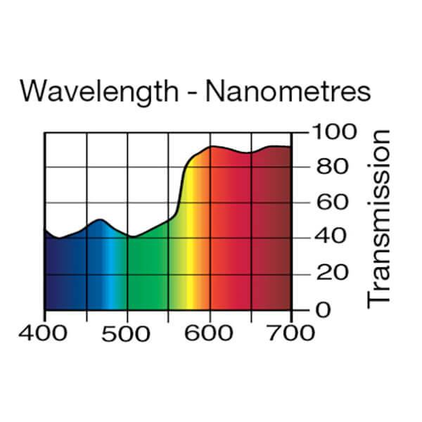Lee Filters Wavelength 004