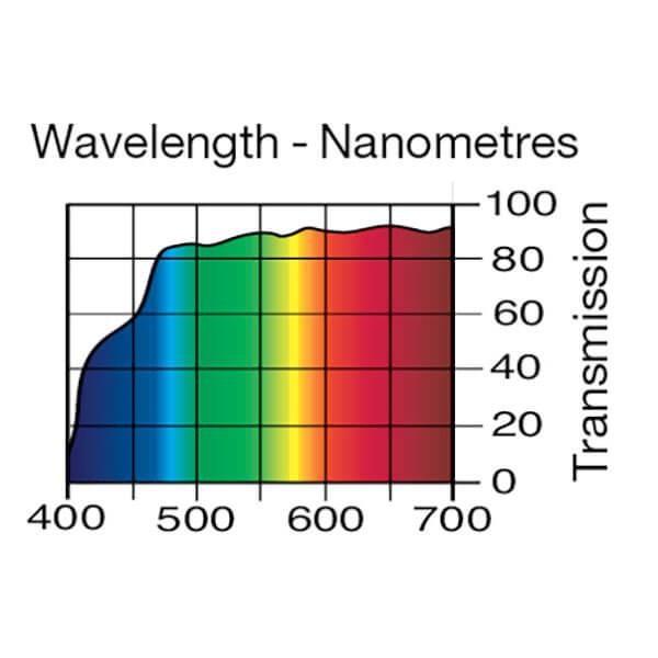 Lee Filters Wavelength 007