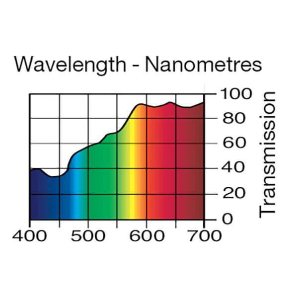 Lee Filters Wavelength 009