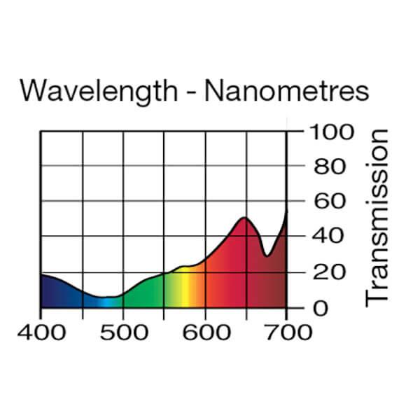 Lee Filters Wavelength 017