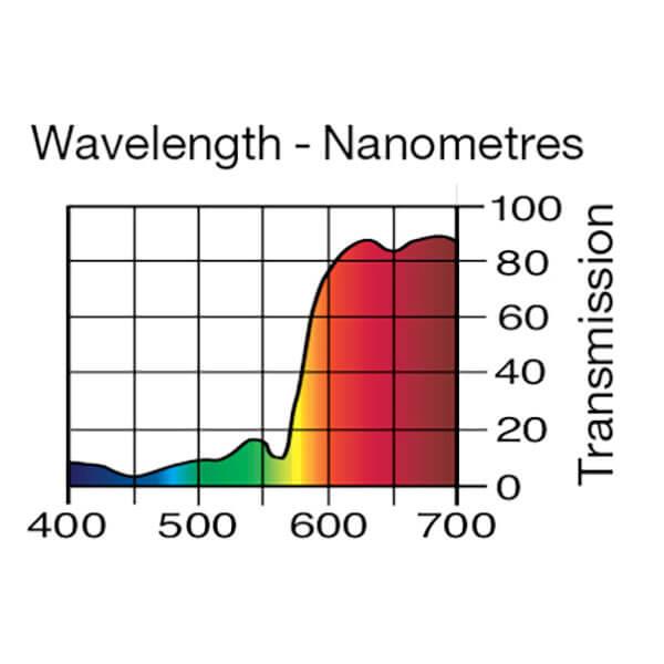 Lee Filters Wavelength 025