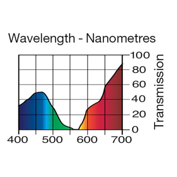 Lee Filters Wavelength 048