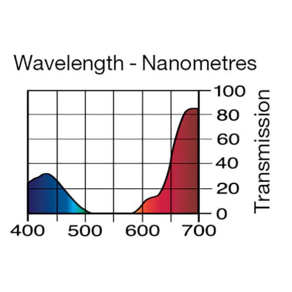 Lee Filters Wavelength 049