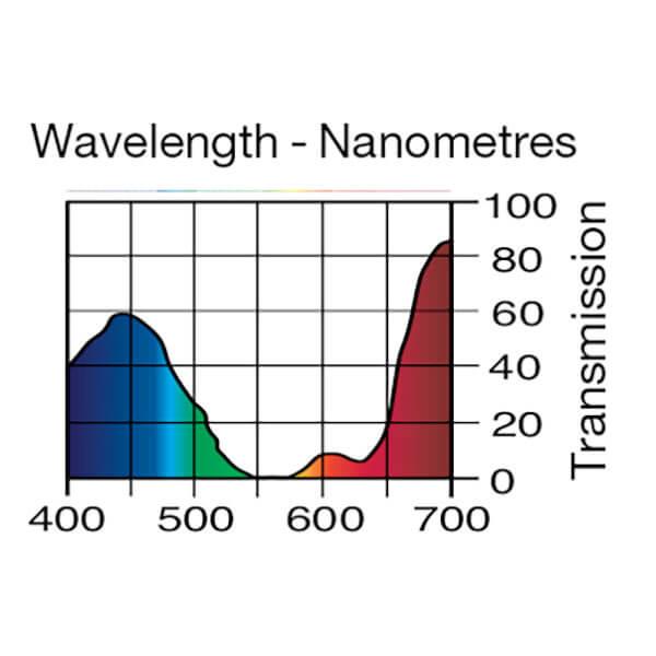 Lee Filters Wavelength 058