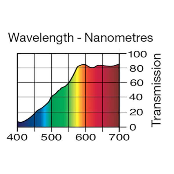 Lee Filters Wavelength 102