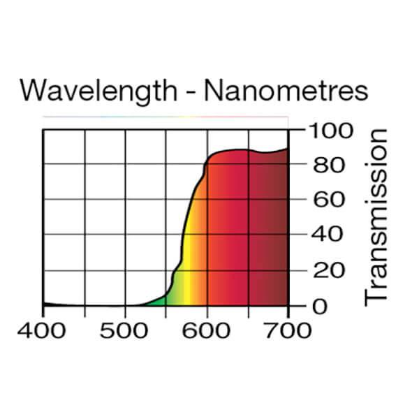 Lee Filters Wavelength 105