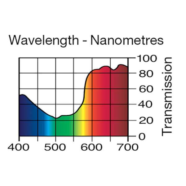 Lee Filters Wavelength 107