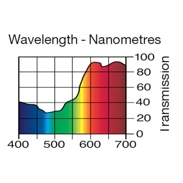 Lee Filters Wavelength 108