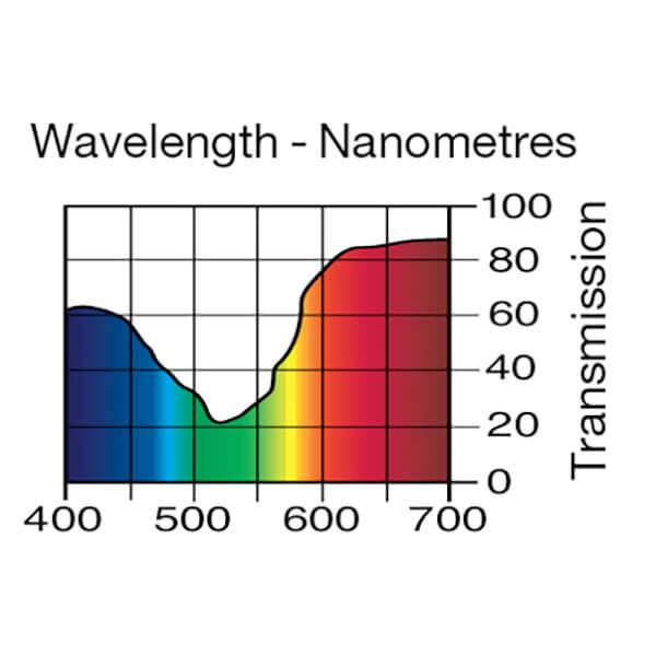 Lee Filters Wavelength 110