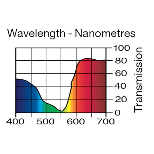 Lee Filters Wavelength 111