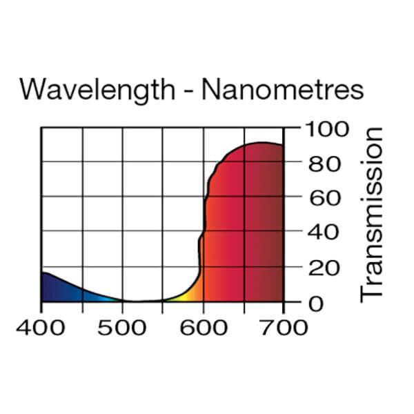 Lee Filters Wavelength 113