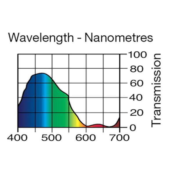 Lee Filters Wavelength 118