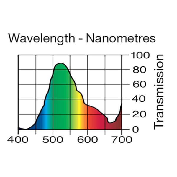 Lee Filters Wavelength 121