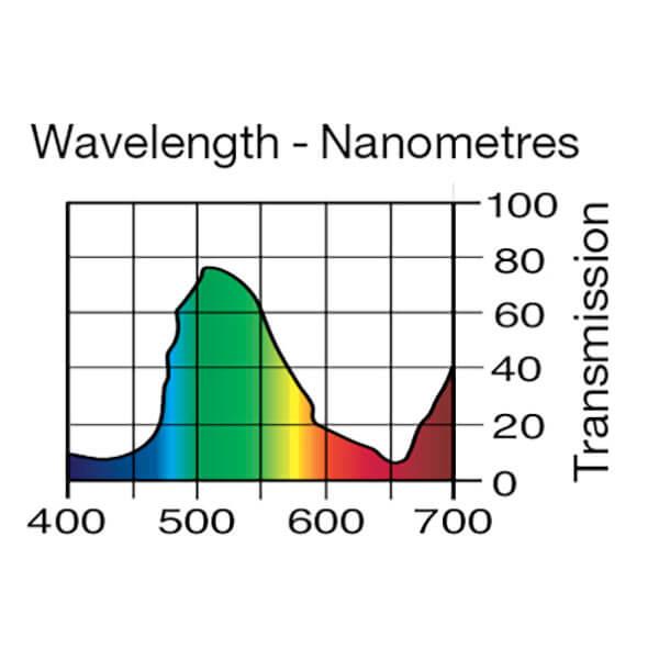 Lee Filters Wavelength 122