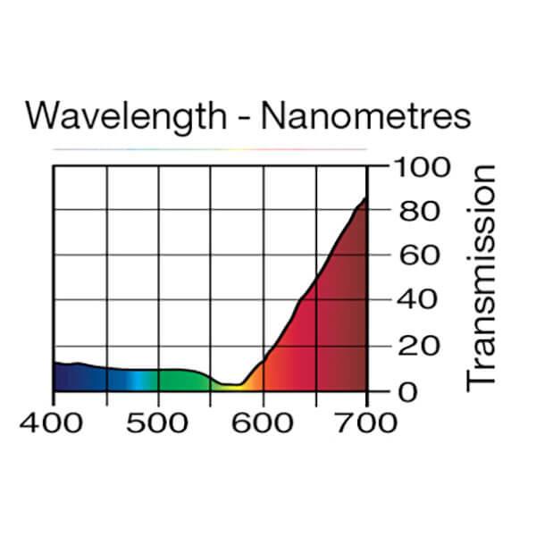 Lee Filters Wavelength 127