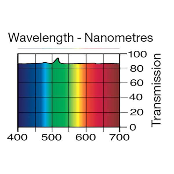 Lee Filters Wavelength 130