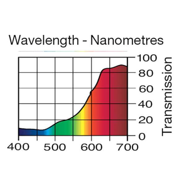 Lee Filters Wavelength 134