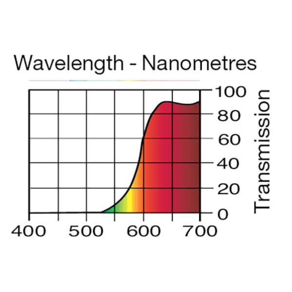Lee Filters Wavelength 135