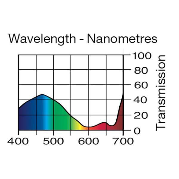Lee Filters Wavelength 143
