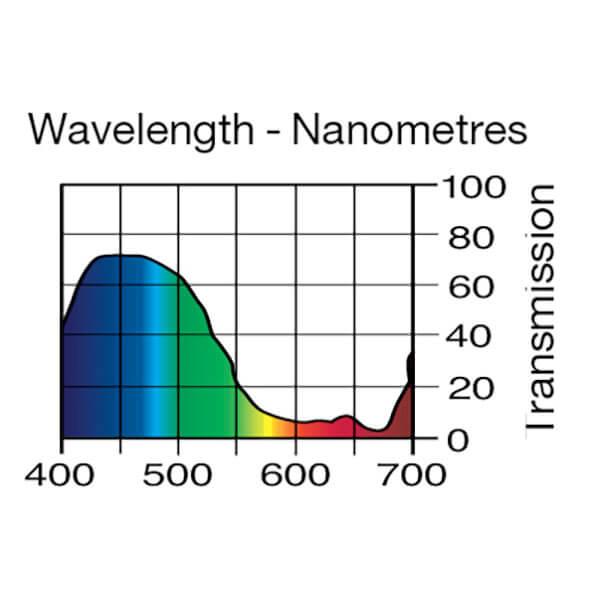Lee Filters Wavelength 144
