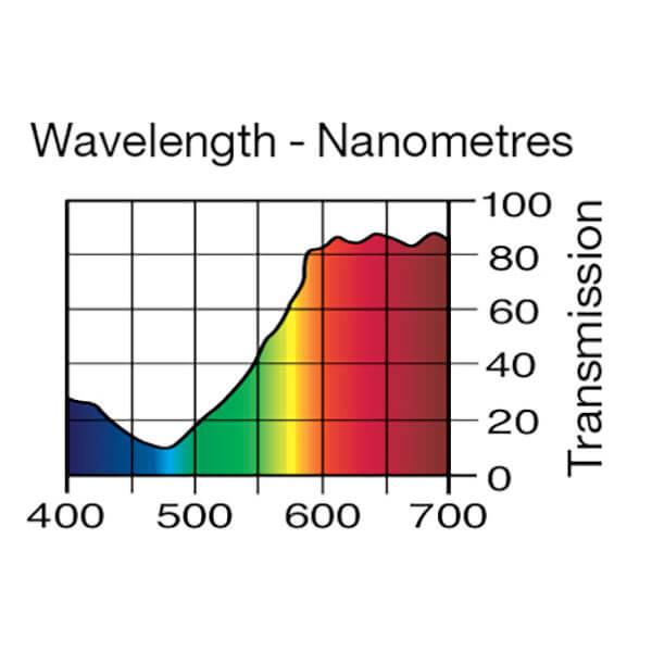 Lee Filters Wavelength 147