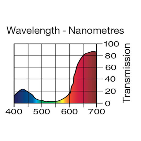 Lee Filters Wavelength 148