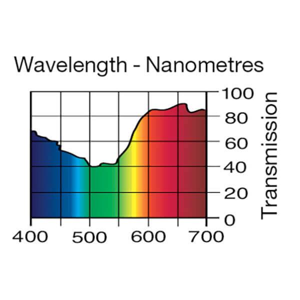 Lee Filters Wavelength 153