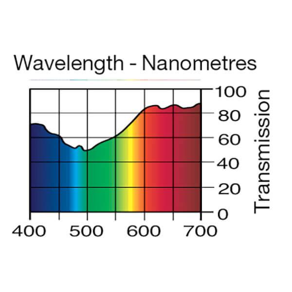 Lee Filters Wavelength 154