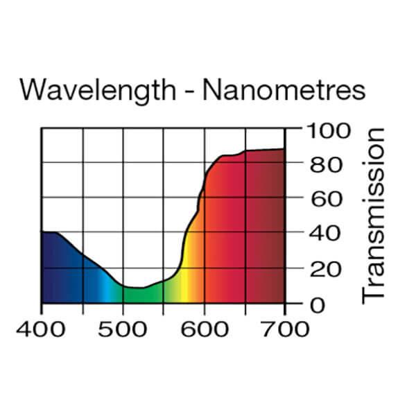 Lee Filters Wavelength 157