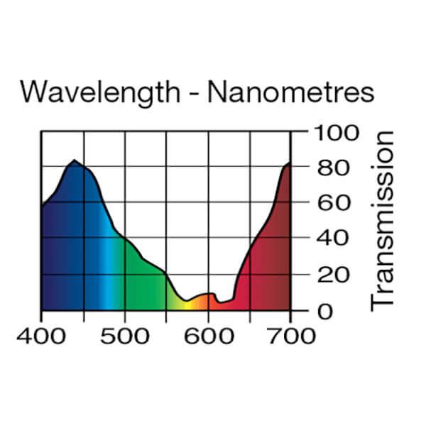 Lee Filters Wavelength 161
