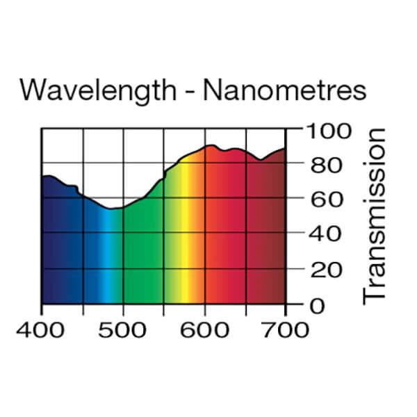 Lee Filters Wavelength 162