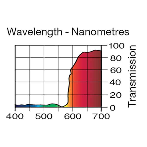 Lee Filters Wavelength 164