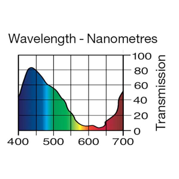 Lee Filters Wavelength 165