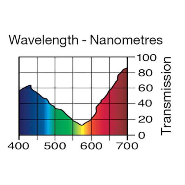 Lee Filters Wavelength 170