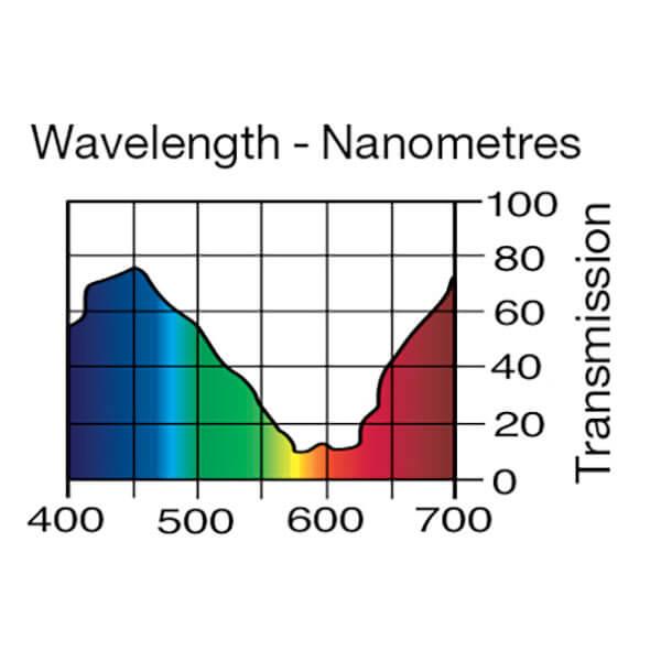Lee Filters Wavelength 174