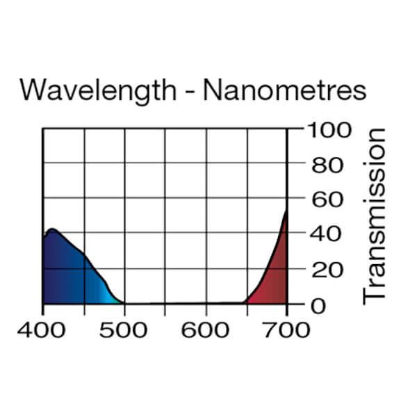 Lee Filters Wavelength 181
