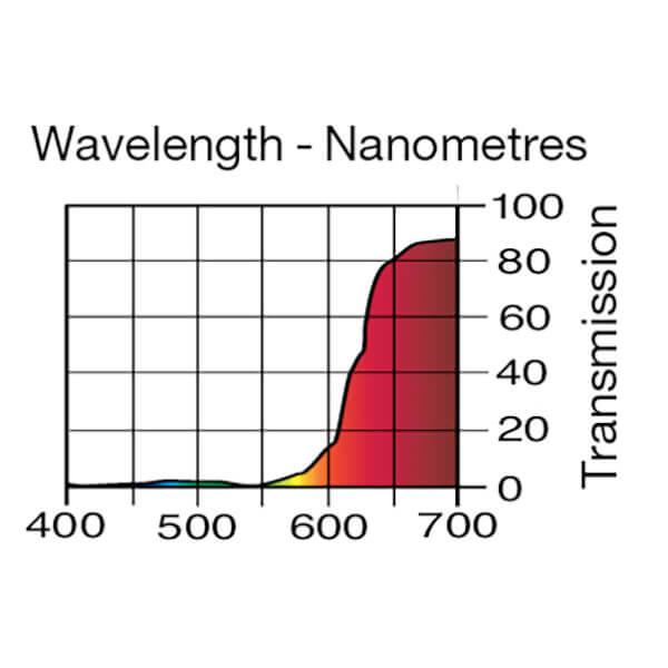 Lee Filters Wavelength 182