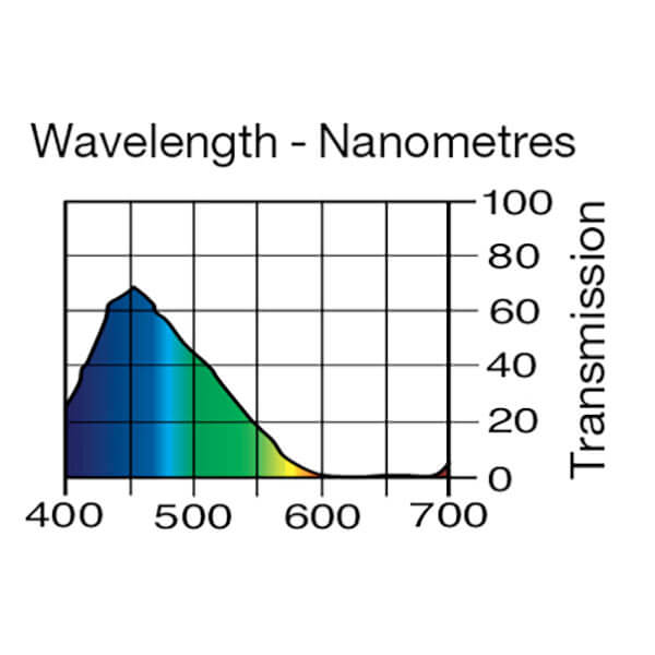 Lee Filters Wavelength 183