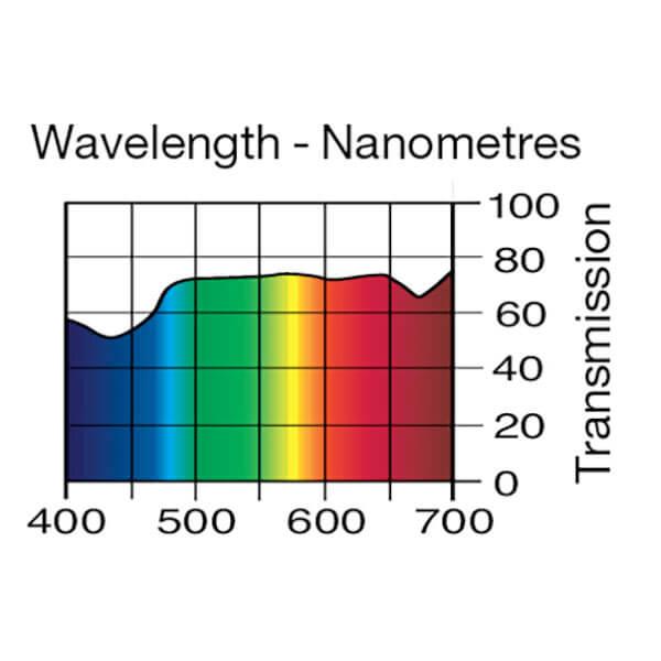Lee Filters Wavelength 189