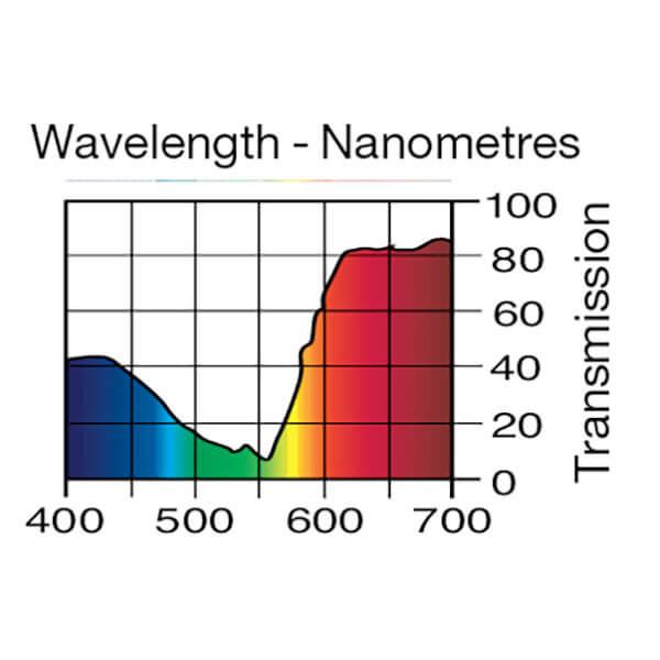 Lee Filters Wavelength 192