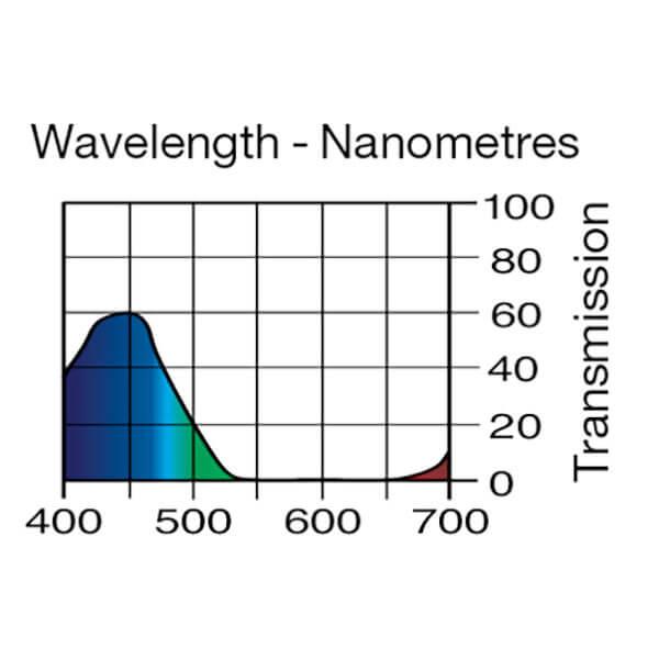 Lee Filters Wavelength 195