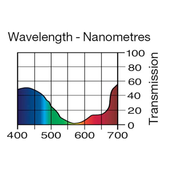 Lee Filters Wavelength 197