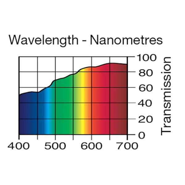 Lee Filters Wavelength 206