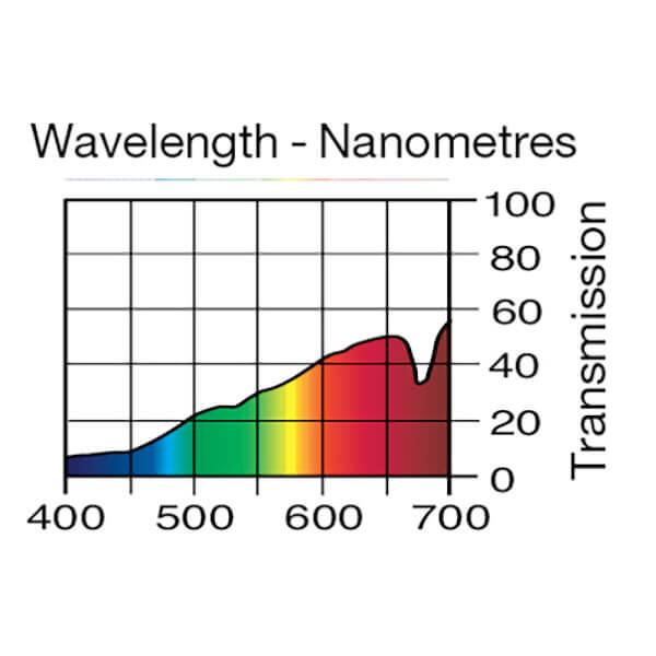 Lee Filters Wavelength 207