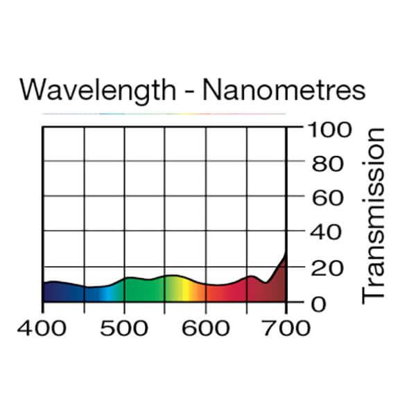 Lee Filters Wavelength 211