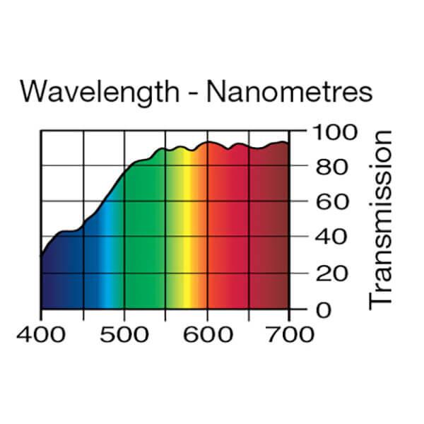 Lee Filters Wavelength 212