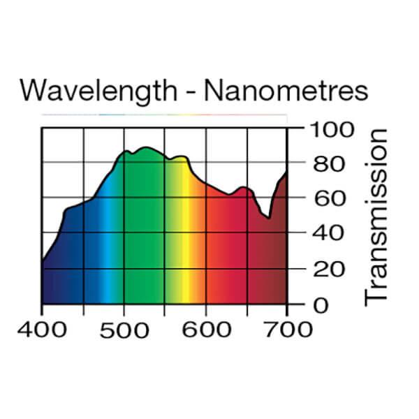 Lee Filters Wavelength 213