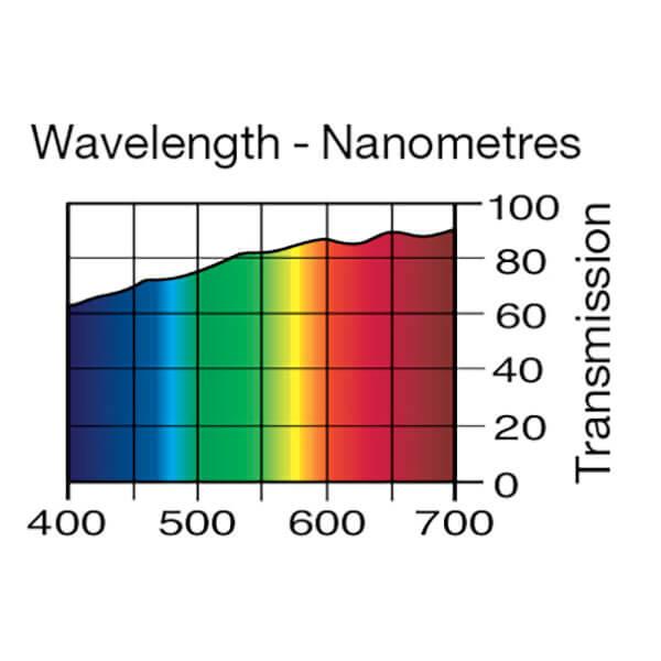 Lee Filters Wavelength 223