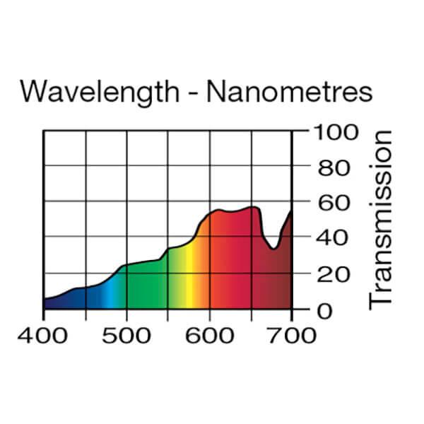 Lee Filters Wavelength 232